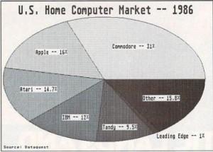 U.S. Home Computer Market -- 1986