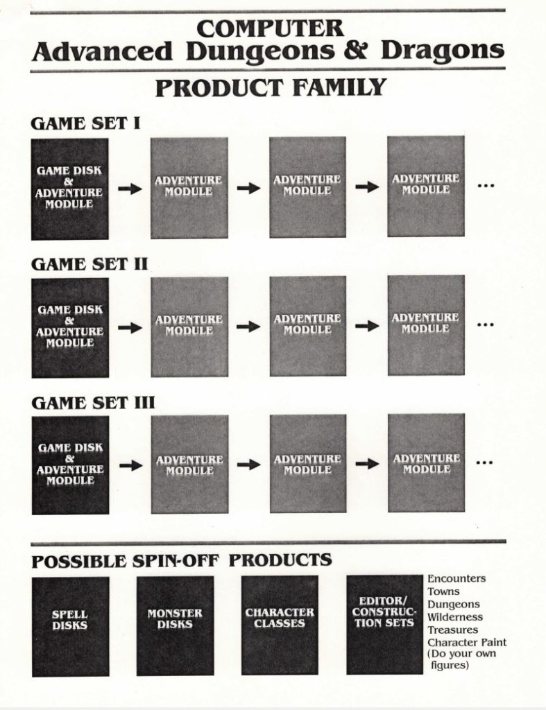 "SSI's original plan for a Dungeons & Dragons ""product family,"" as presented at their pitch. You can see traces of what would come here -- the eventual ""Gold Box"" line of CRPGs would be grouped into three separate series, each offering the chance to import characters from one game into the next -- the idea of a central ""game disk"" and add-on ""adventure modules"" would be thankfully abandoned."