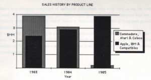"This sales history from a Sierra prospectus illustrates just how dramatically the company's customer changed almost overnight when Ken Williams made the decision to abandon what he dismissed as the ""toy computers"" to concentrate on the Apple II and especially MS-DOS markets."